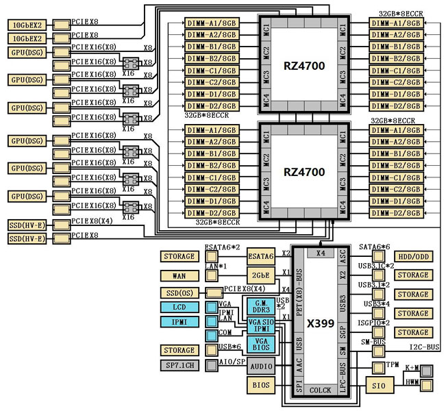 Chipset X399