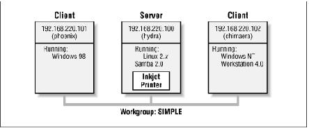 Photo of Servidor Samba: conceptos y configuración rápida