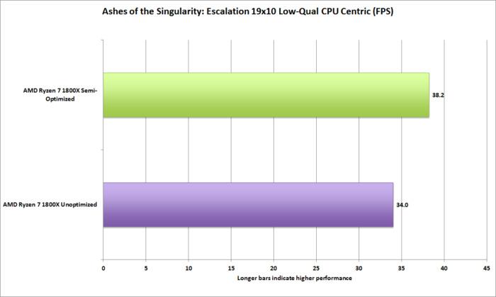 Ashes of the Singularity mejora su rendimiento en AMD Ryzen