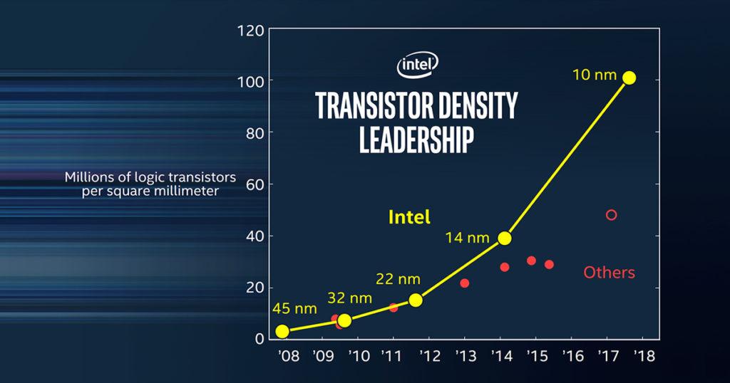 Intel fabricará los mejores procesadores a 10 nm del mundo