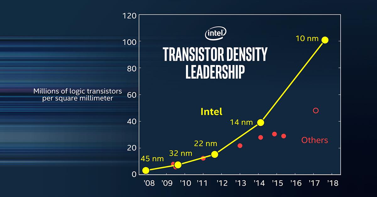Photo of Intel anuncia oficialmente su proceso de fabricación a 10 nm