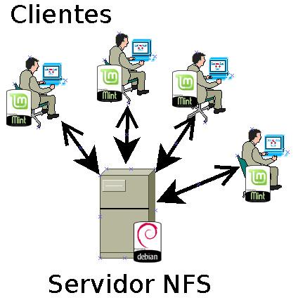 Photo of NFS: Compartir carpetas en Linux