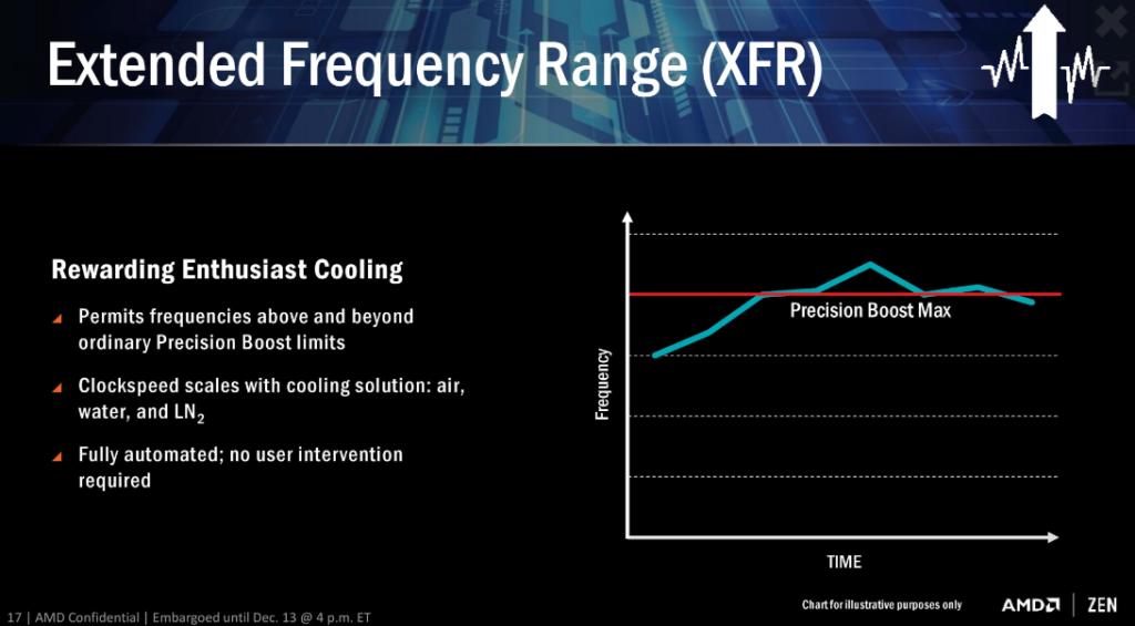 Qué es la tecnología XFR de AMD Ryzen