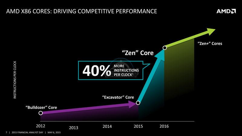Zen2 AMD