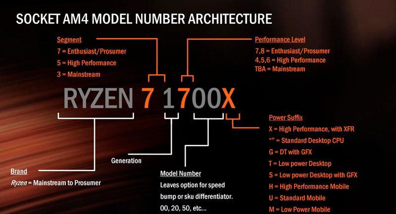Nomenclatura AMD Ryzen en detalle