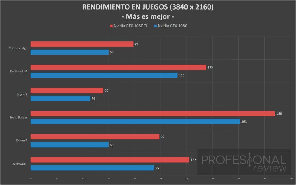 Comparativa: GeForce GTX 1080 Ti vs GeForce GTX 1080