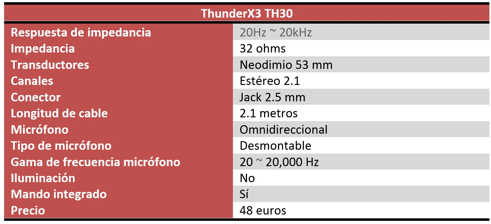 ThunderX3 TH30 review