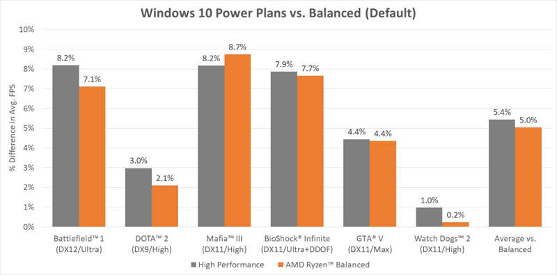 AMD Ryzen recibe una nueva optimización para Windows 10