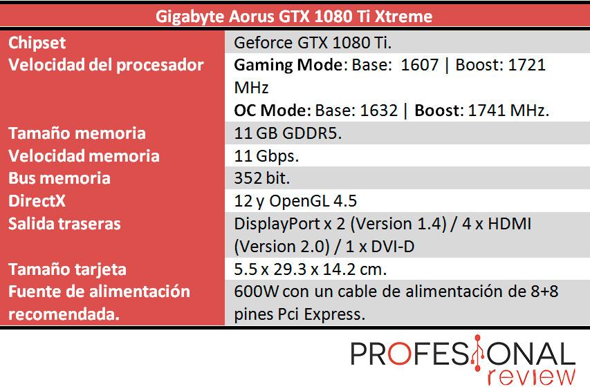 Gigabyte Aorus GTX 1080 Ti Xtreme caracteristicas