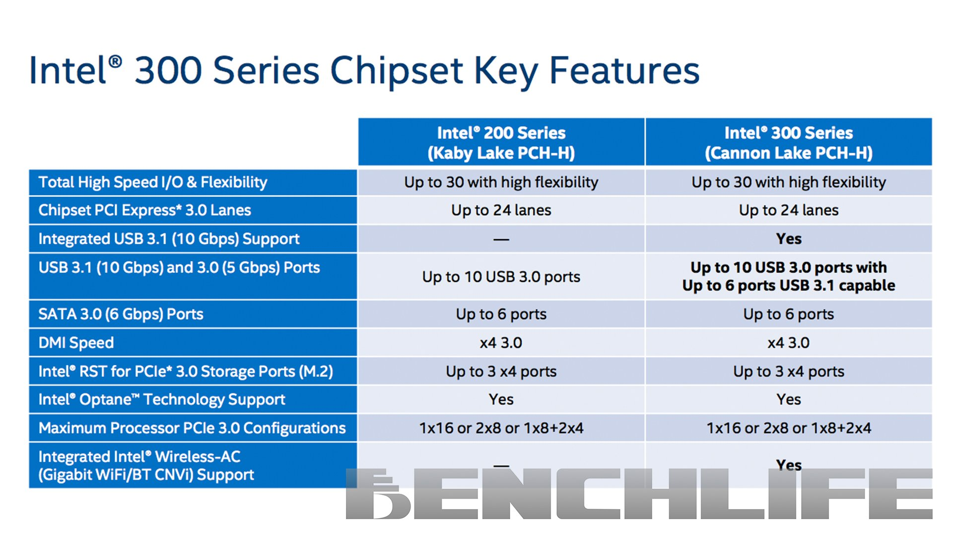 Intel 300 Series