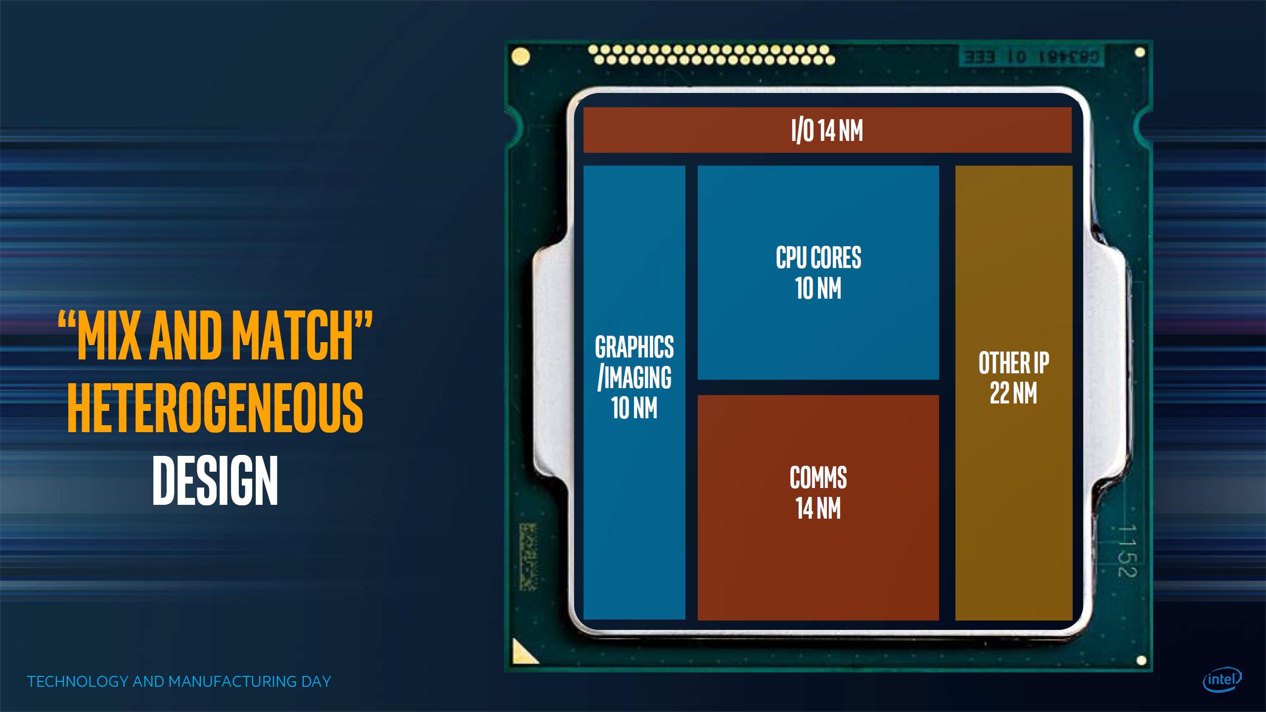 Photo of Intel Kaby Lake-G con gráficos AMD Radeon y memoria HBM2