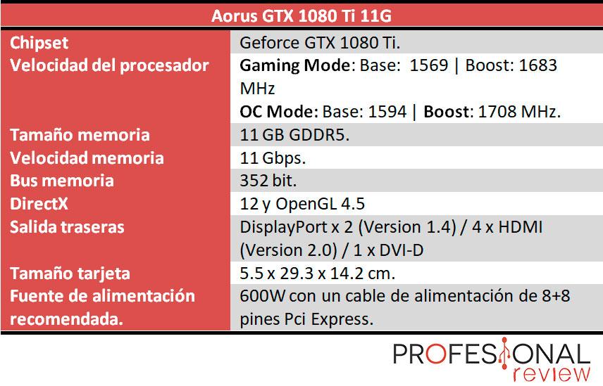 Aorus GTX 1080 Ti 11G caracteristicas