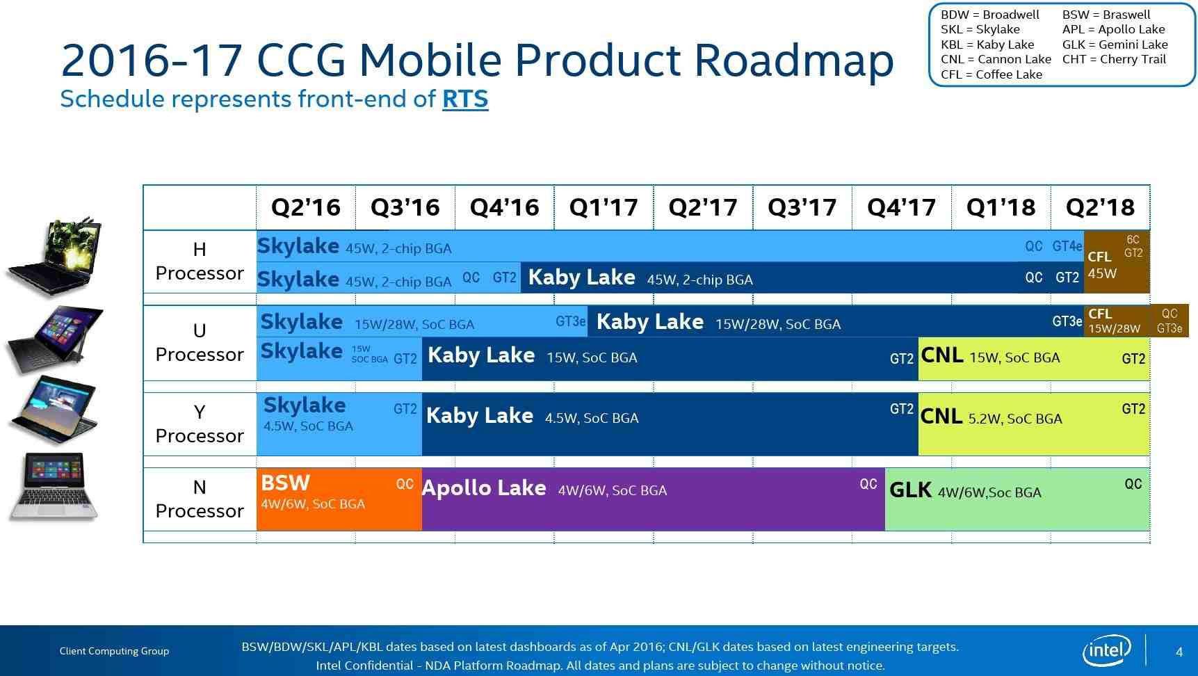 Hoja de ruta de Intel para la presentación de sus nuevos procesadores