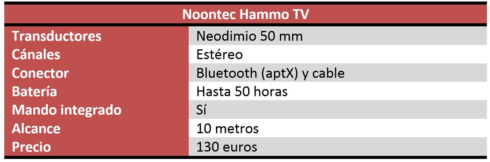Noontec Hammo TV Review