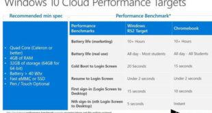 windows 10 requisitos minimos