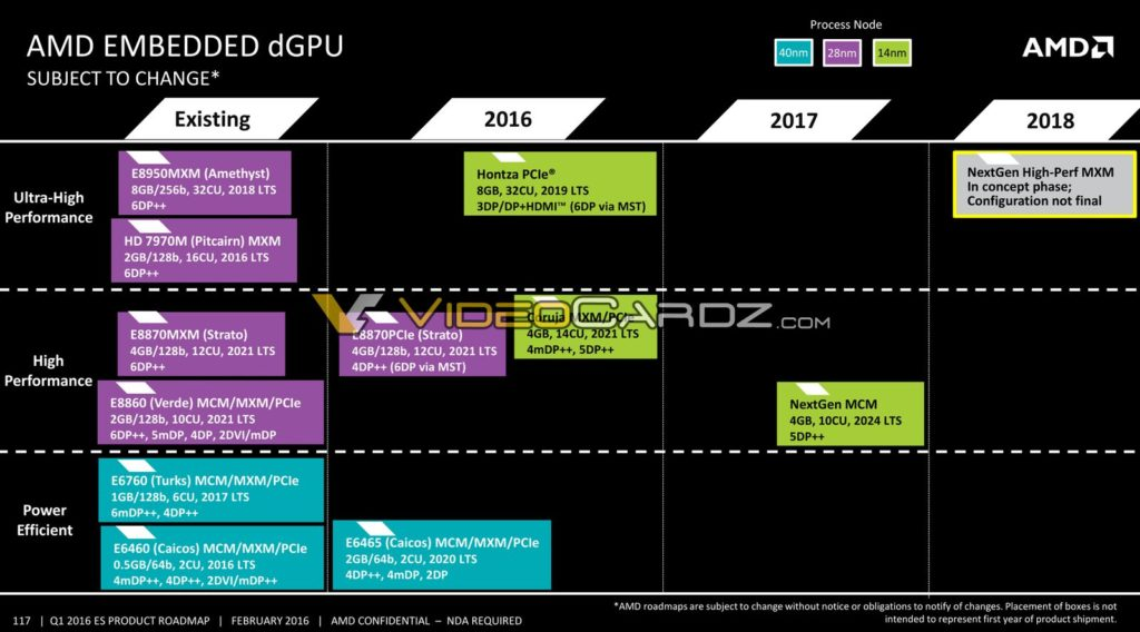 AMD-Embedded-dGPU-Roadmap