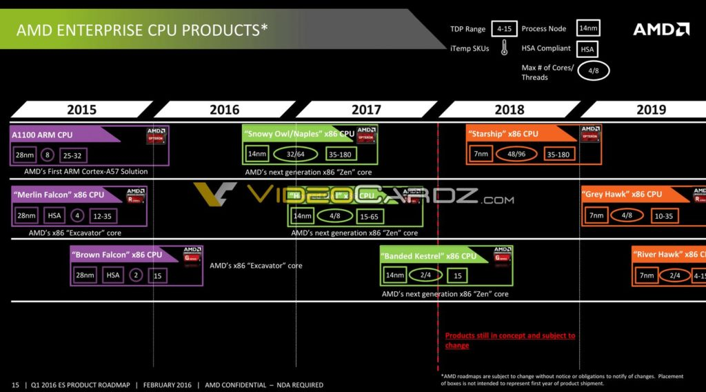 AMD-Enterprise-CPU-2015-2019