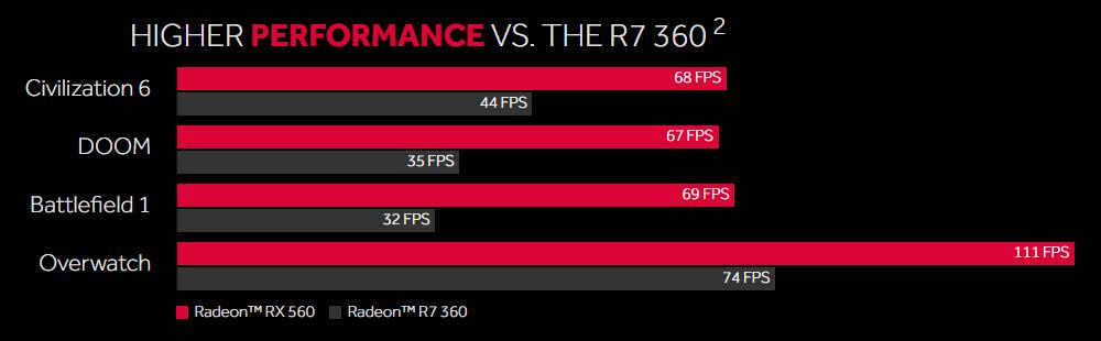 AMD Radeon RX 560 - Gaming