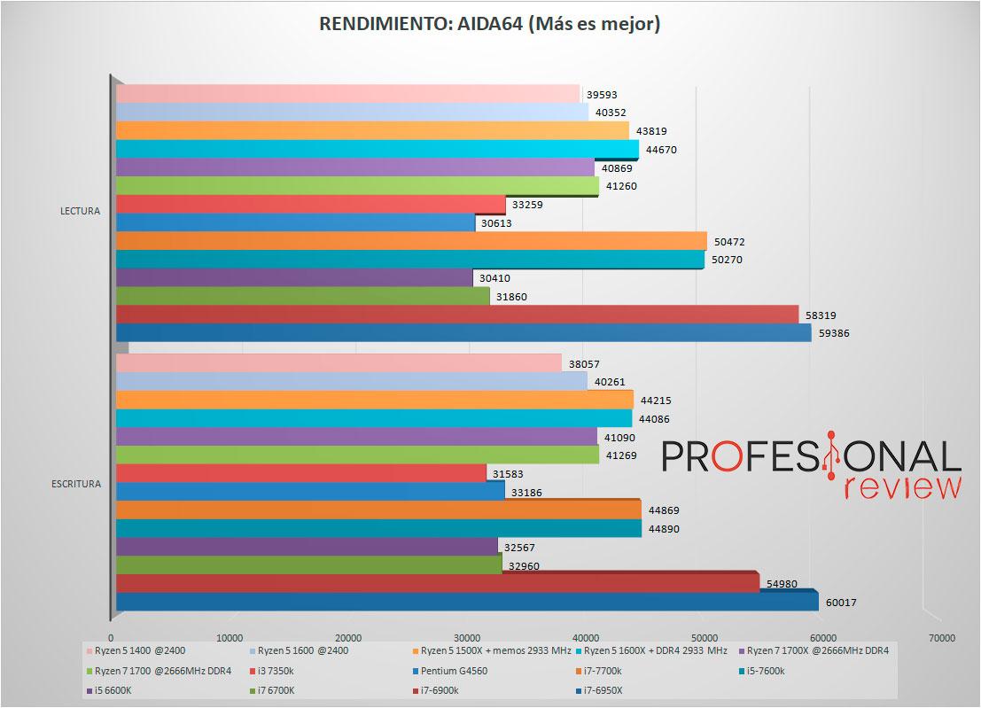 AMD Ryzen 5 1400 y AMD Ryzen 5 1600 Review en Español (Análisis)