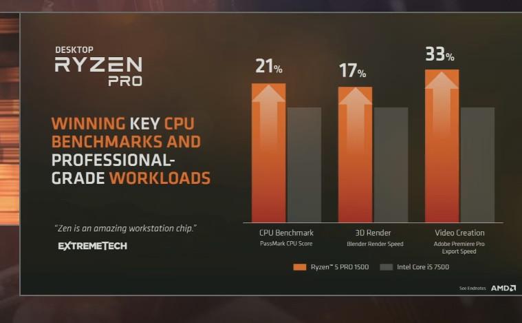 AMD Ryzen Pro aparece en de forma oficial