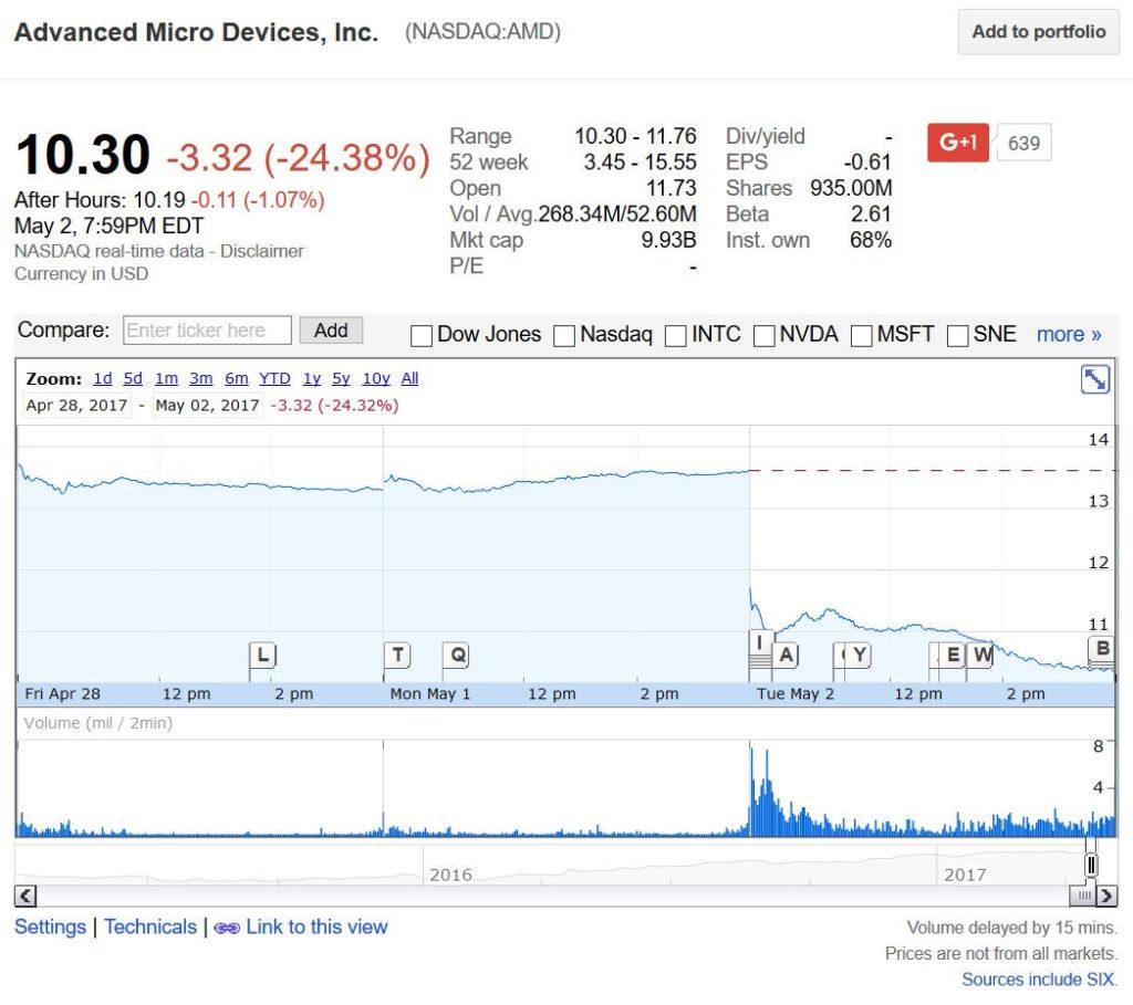 AMD se hunde en la bolsa con una caída de un 24%