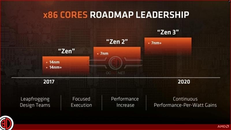 AMD ya piensa en nuevos procesadores basados en Zen