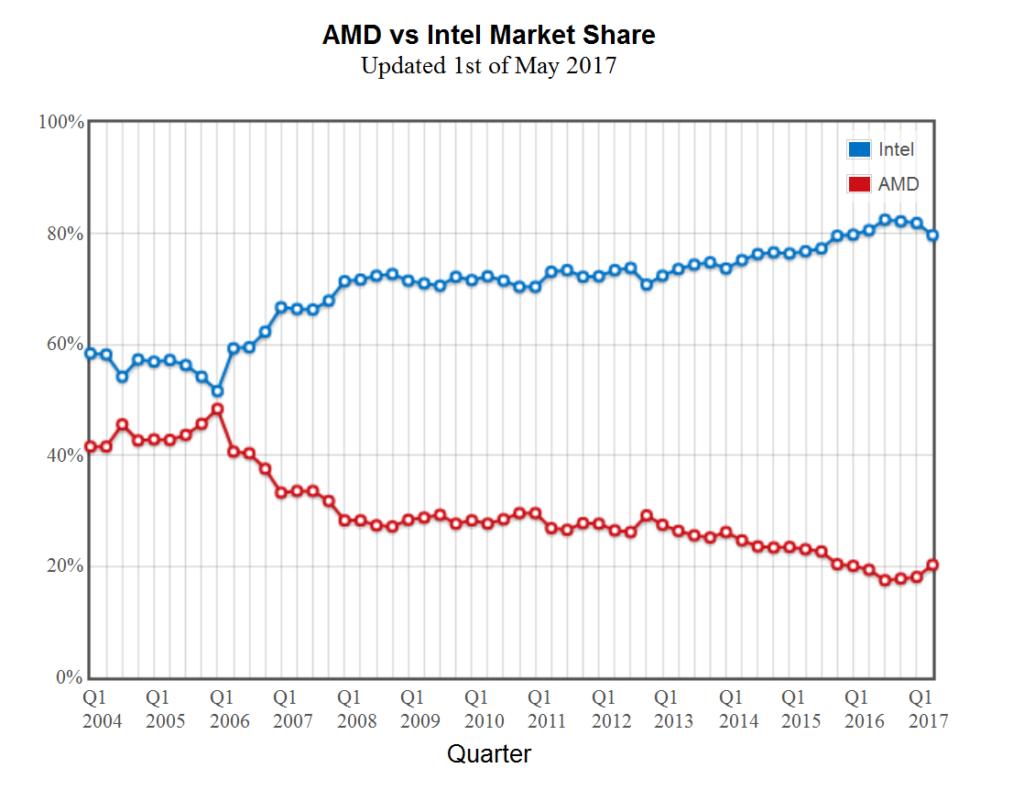 Intel vs. AMD - Cuota de mercado de CPUs