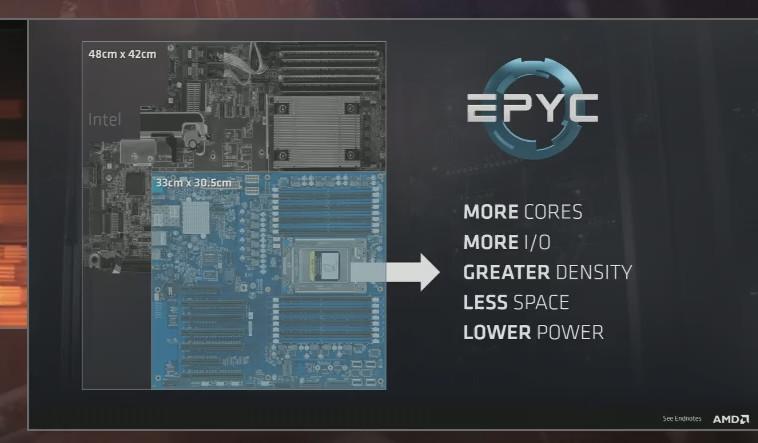 Toda la información sobre AMD EPYC