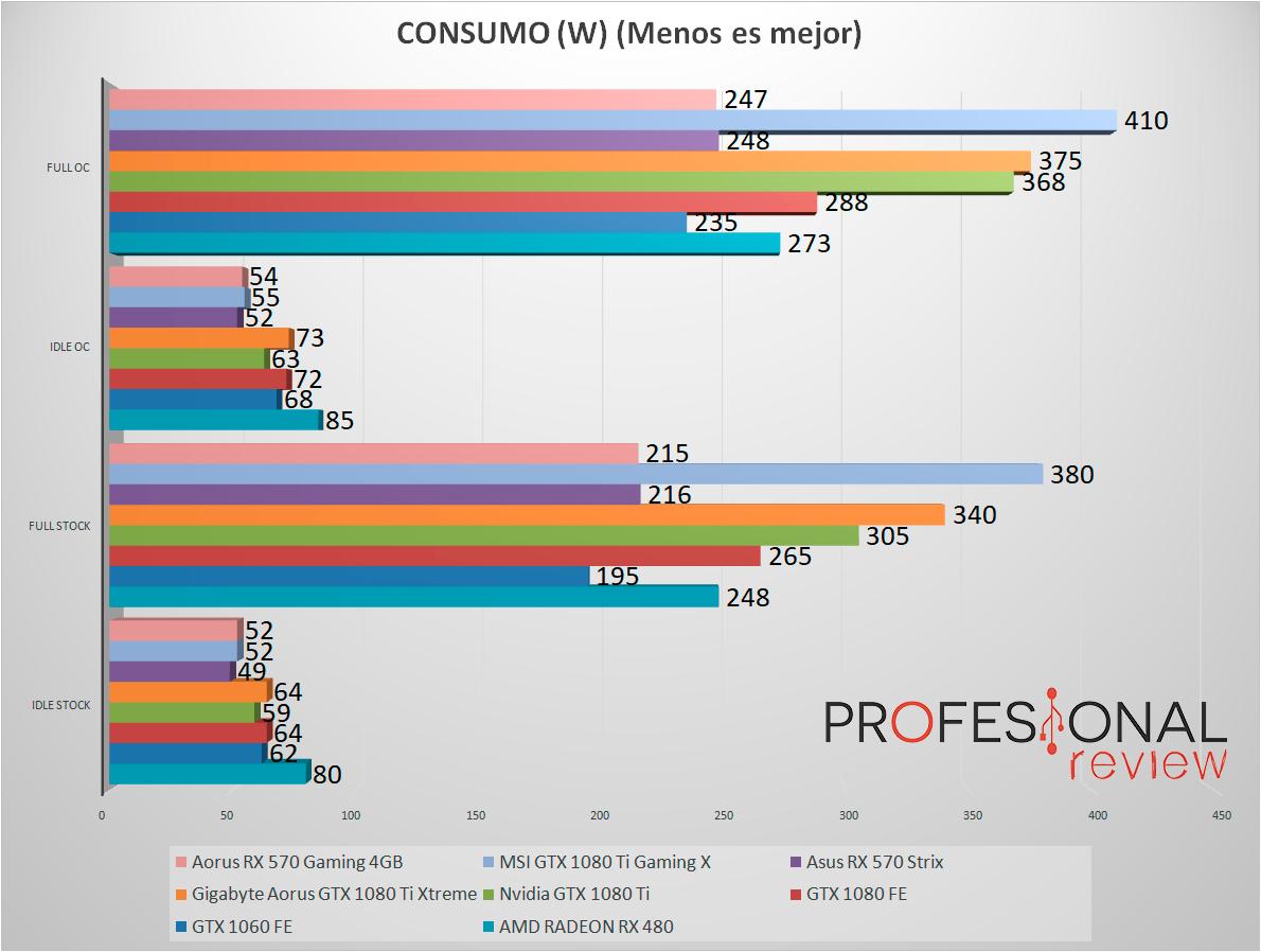 AMD Radeon RX 570 Review en Español | Aorus 4GB (Análisis