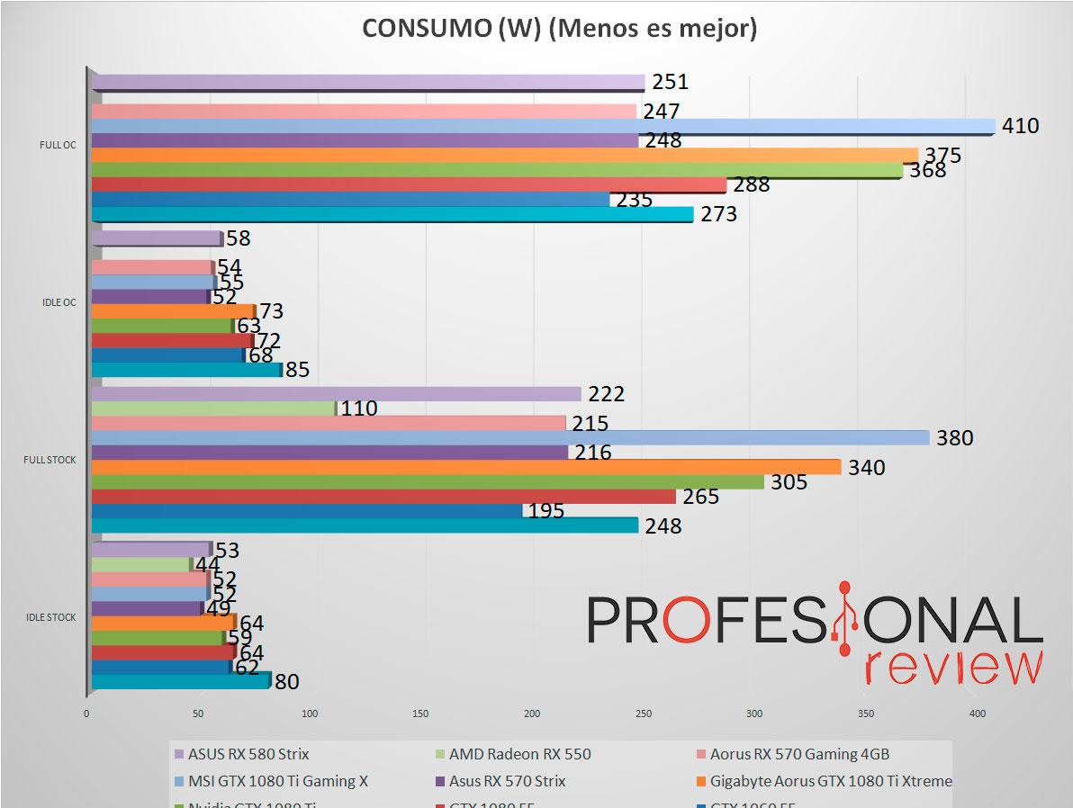 Asus RX 580 Strix Review en Español (Análisis completo)
