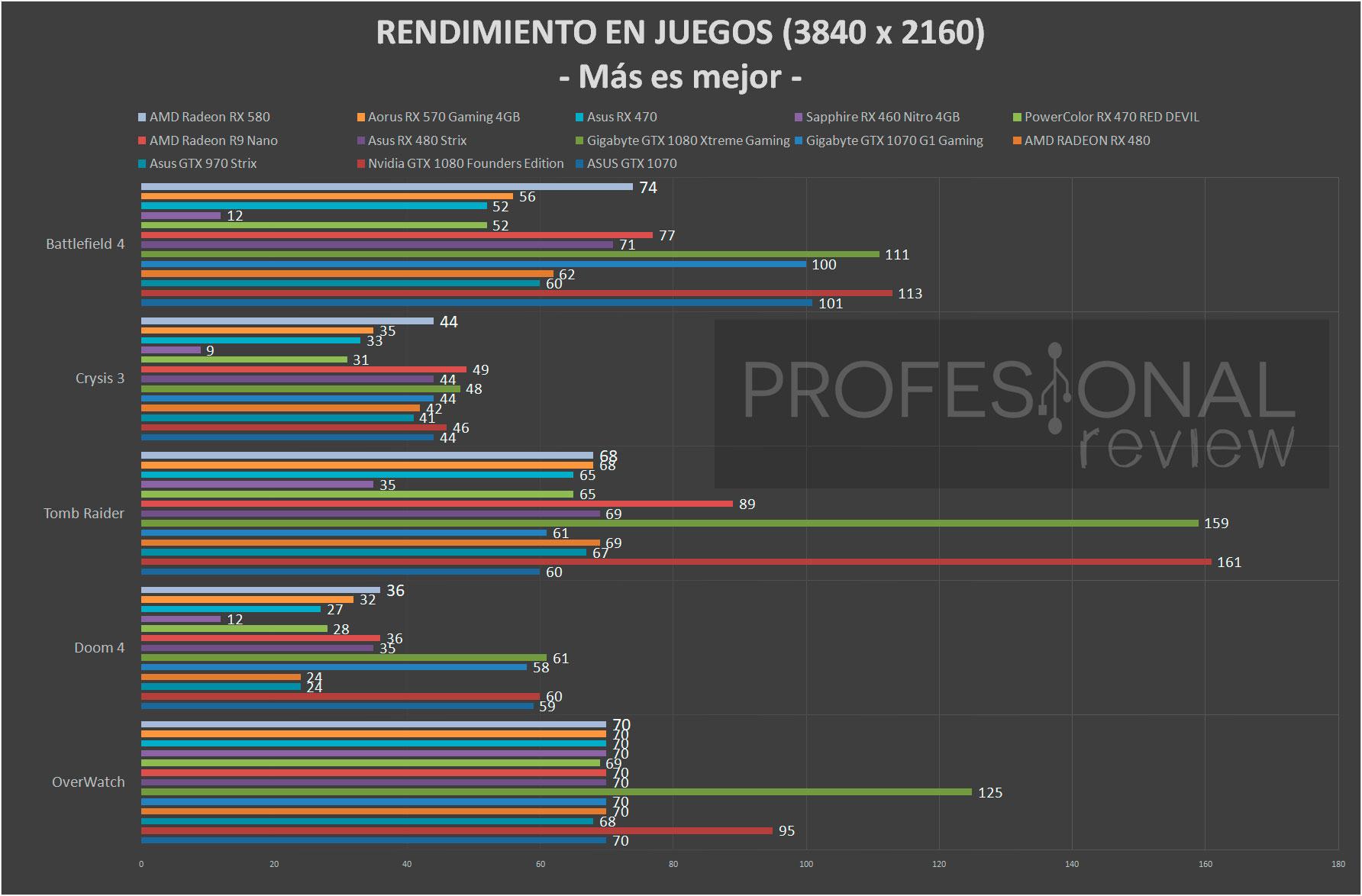 Asus RX 580 Strix juegos 4K