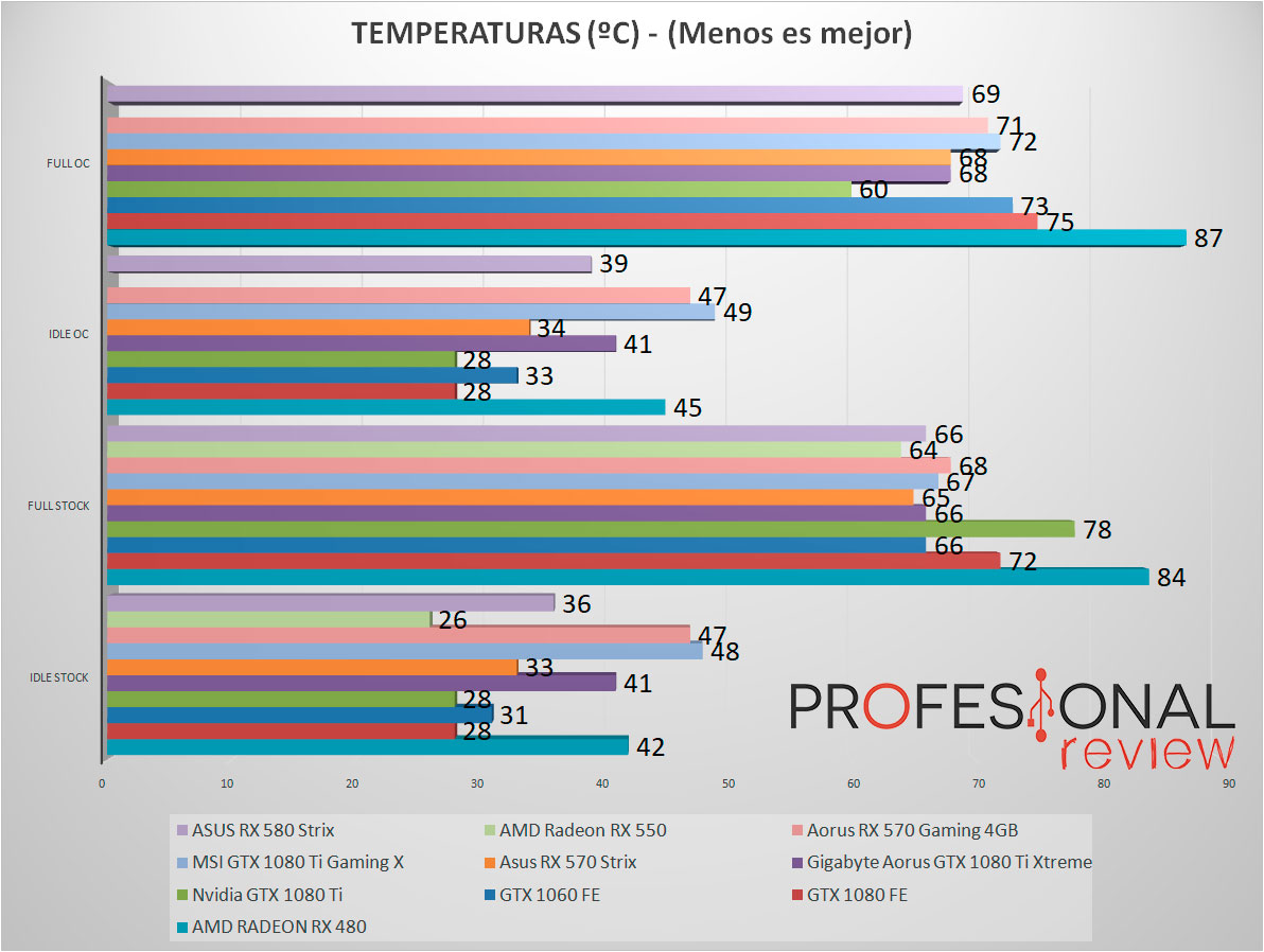 Asus RX 580 Strix temperaturas
