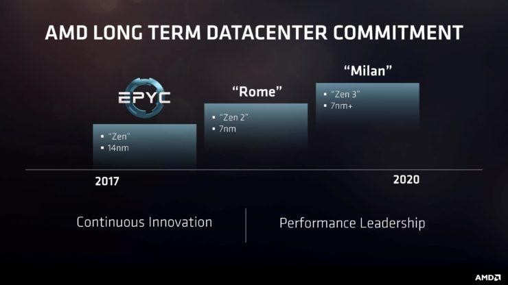 Hoja de ruta de AMD para servidores