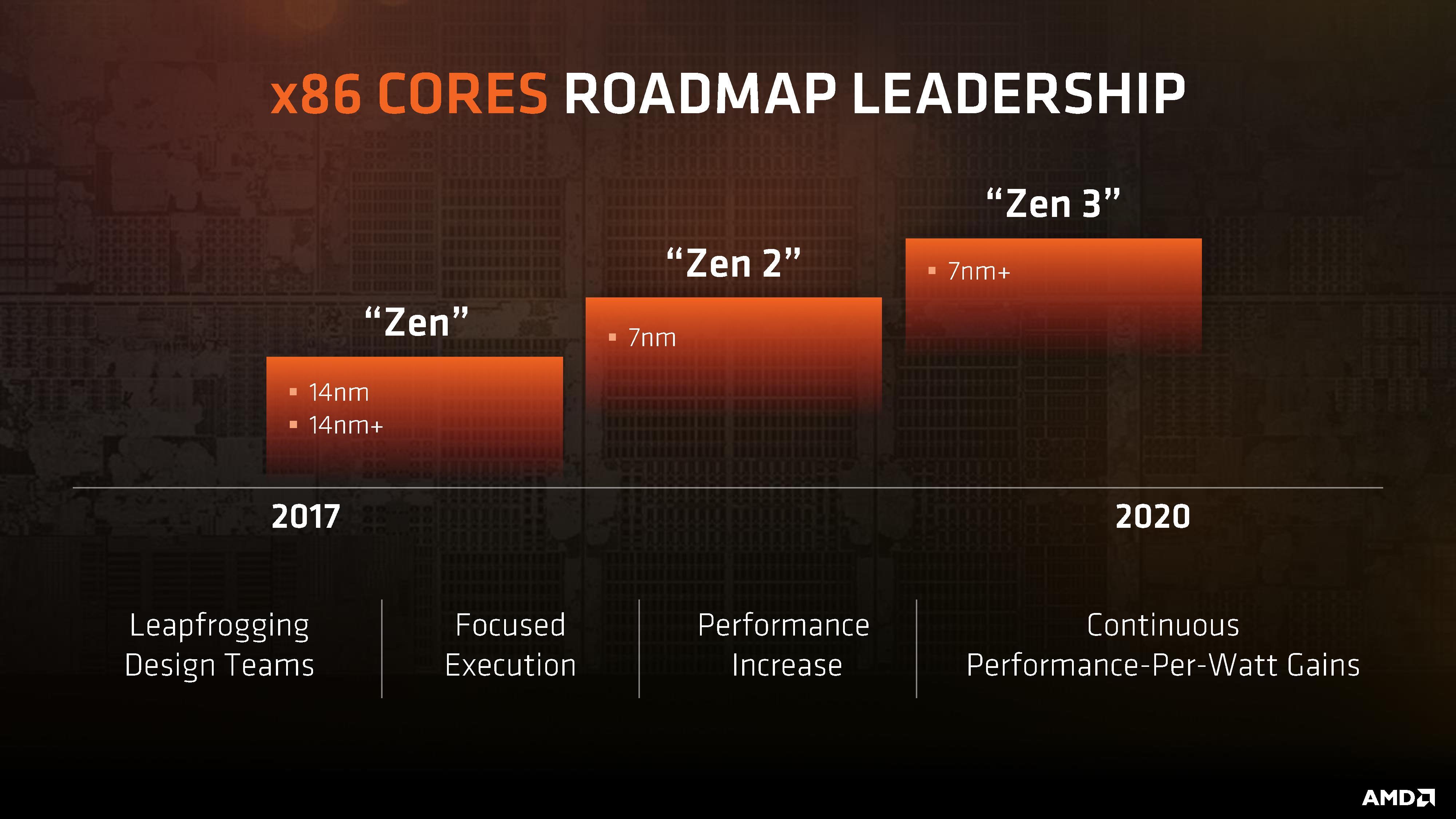 Photo of AMD confirma que los productos de 7nm llegarán este año bajo las series Zen 2 y Navi