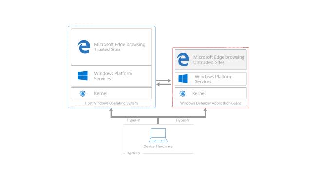 Microsoft muestra a los usuarios de Windows 10 Enterprise una nueva tecnología anti-exploit y anti-malware
