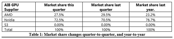 AMD sigue perdiendo cuota de mercado en GPUs