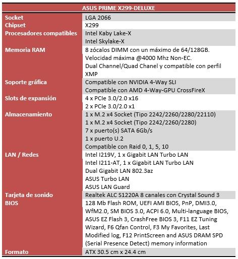 Asus Prime X299-Deluxe caracteristicas