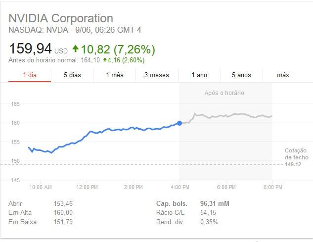 El capital de Nvidia alcanzará pronto los 100 billones