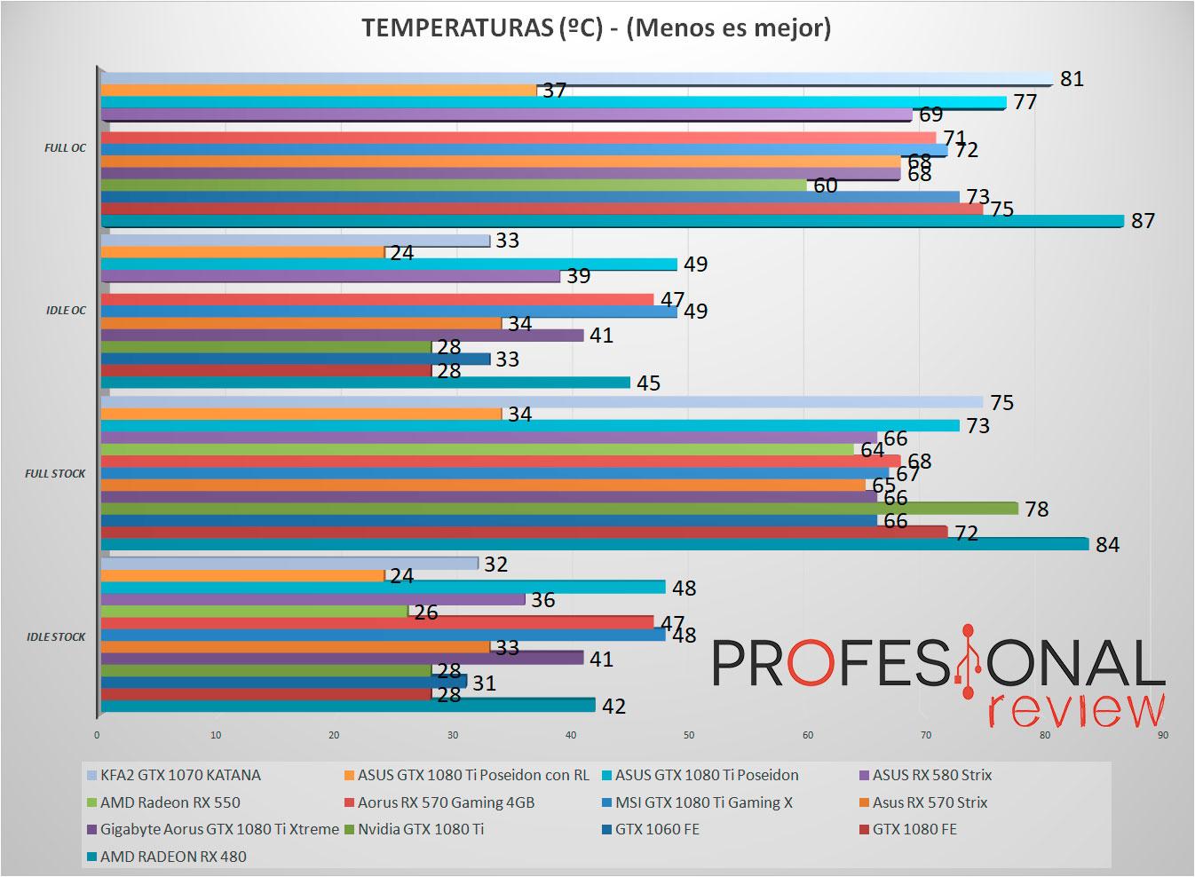 KFA2 GTX 1070 Katana temperaturas