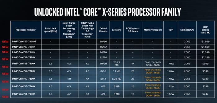 Todo lo que debes saber sobre los nuevos Intel Core i9