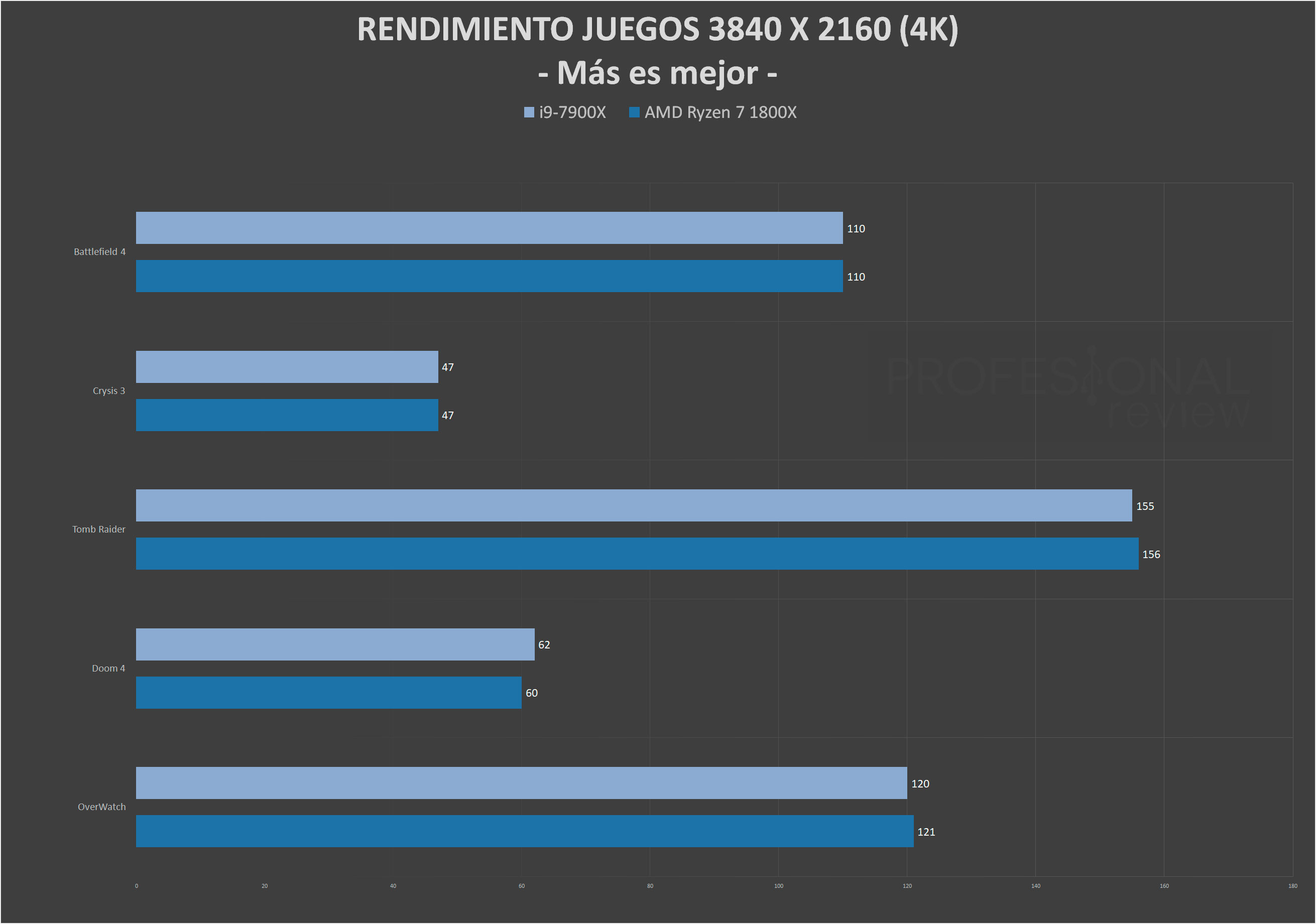 Intel Core i9 7900X vs AMD Ryzen 7 1800X