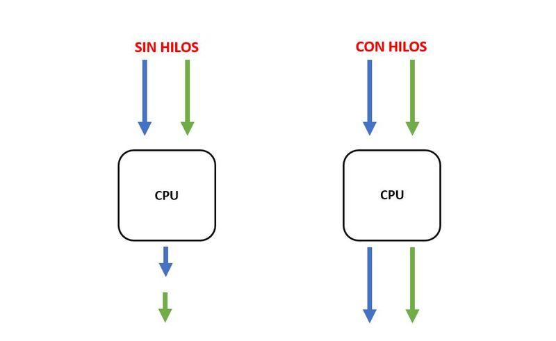 tecnologia smt procesador