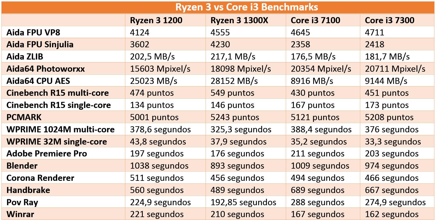 AMD Ryzen 3 1200 y 1300X vs Intel Core i3 7100 y 7300