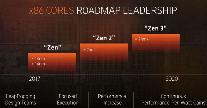 AMD Zen mejorará con los 7 nm