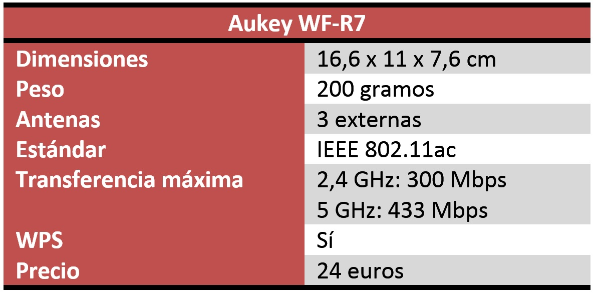 Aukey WF-R7 Review