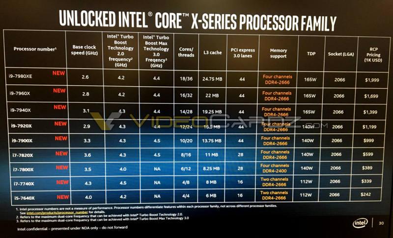 Photo of Filtrados en detalles todos los procesadores Intel Core i9, Skylake-X
