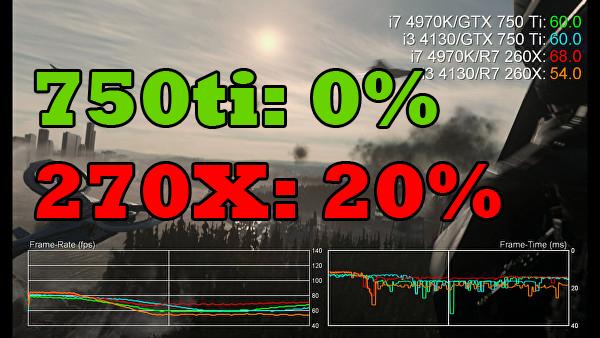 Explicamos por qué AMD mejora más que Nvidia al pasar a DirectX 12