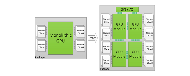 Las GPUs Nvidia del futuro serán multi-chip