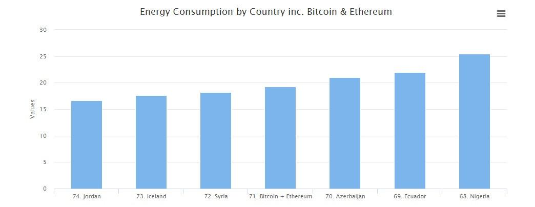 Las cryptomonedas suponen más consumo de energía que un país