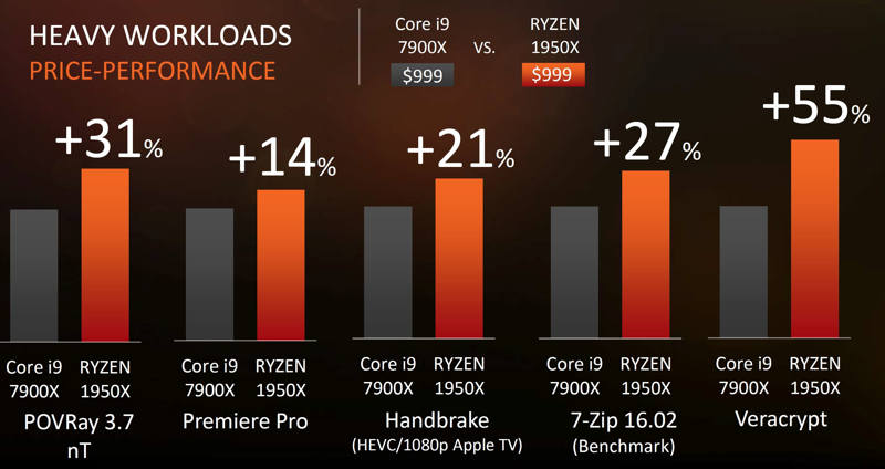 Ryzen Threadripper 1950X, 1920X y 1900X